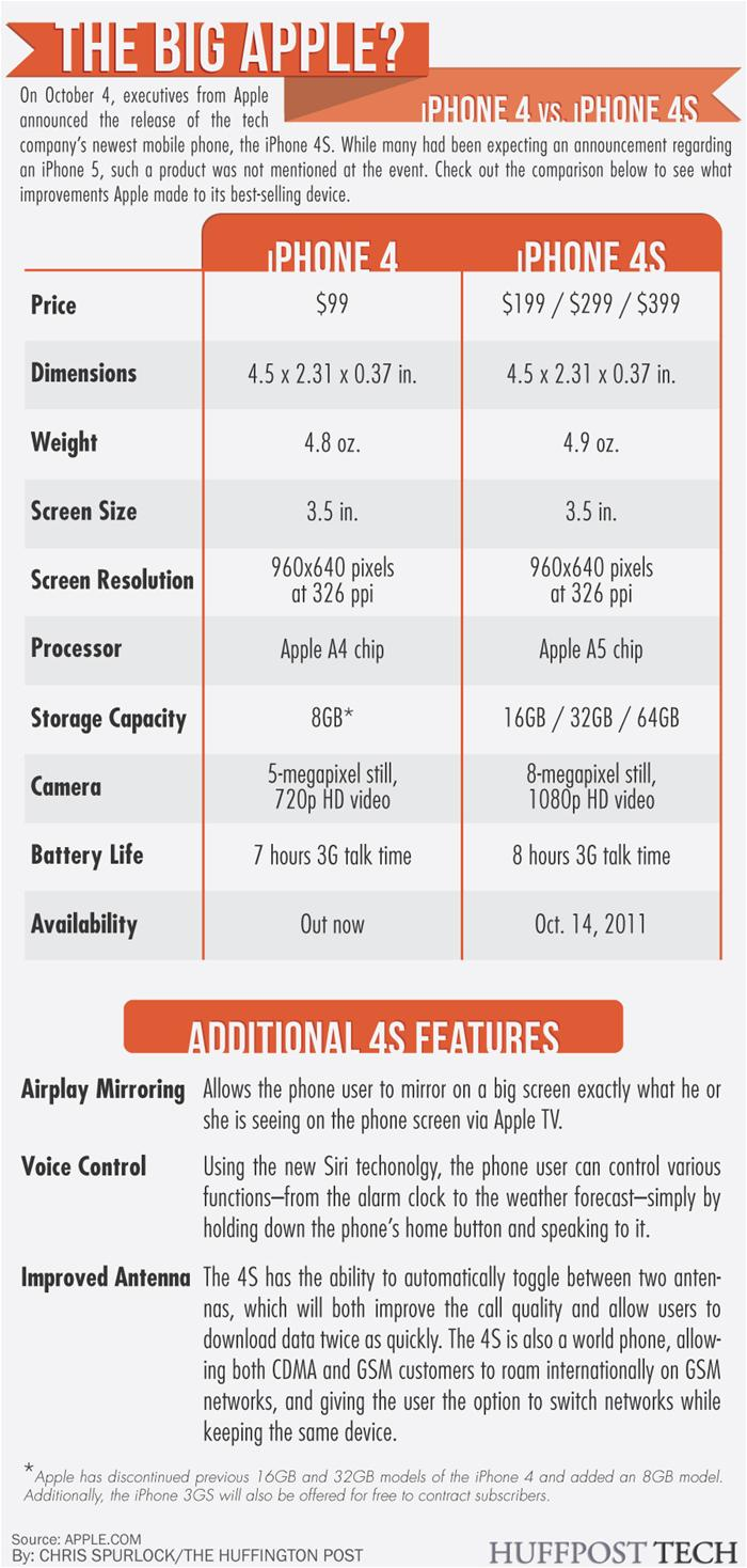 iPhone 4S vs iPhon 4